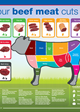 Know your beef meat cuts